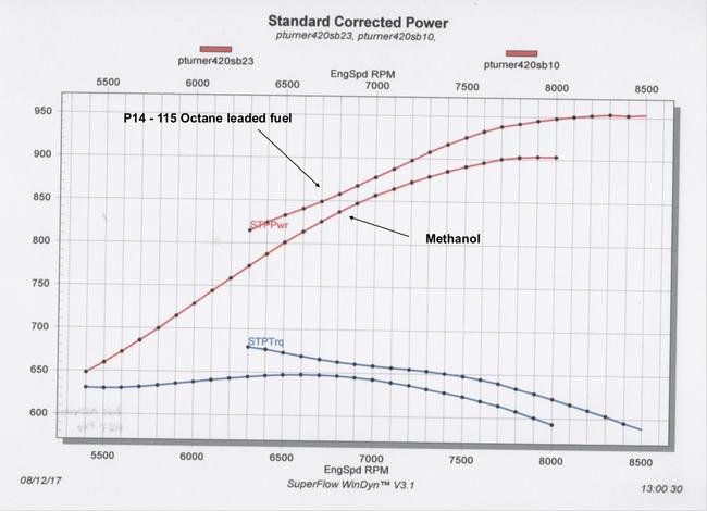 ETS Racing Fuel - Dyno Result - P14 vs Methanol