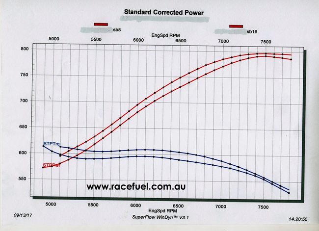 ETS Racing Fuel P14 vs. leading competitors Fuel