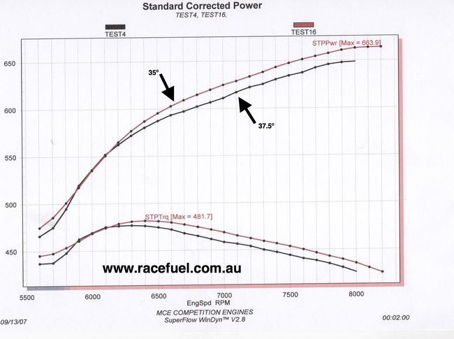 ETS Racing Fuel Dyno Result